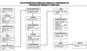 alur_perkara_permohonan